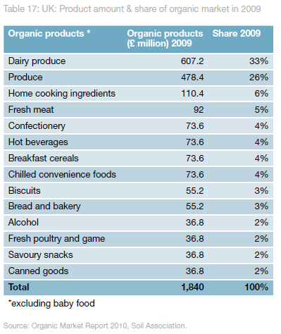 Table: Product amount & share of organic market in 2009